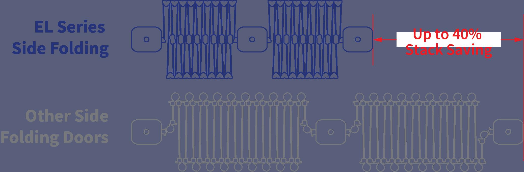 New elite door stack comparison illustration